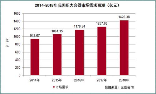 2014-2018年我国压力容器市场需求预测