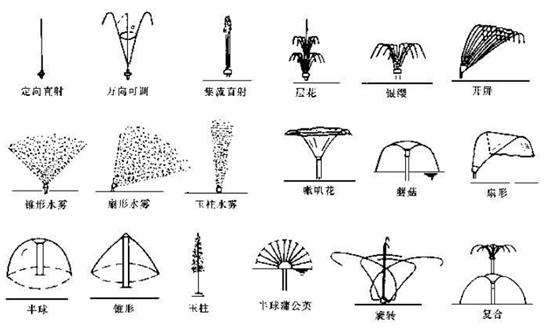 """第二节喷泉发展历程 喷泉起源很早,早在公元前6世纪的巴比伦空中花园中就已建有喷泉。古希腊时代开始由饮用水式泉逐渐发展成为装饰性泉。还有一种说法认为喷泉起源于伊斯兰国家的斋戒沐浴给水方法。 在伊斯兰园林中,喷泉沿轴线布置或作为局部构图的中心。文艺复兴时期喷泉技术有很大的发展,多与雕像、柱饰、水池等结合造景,如意大利伊斯特别墅的著名""""百泉步道""""和莱恩脱的喷泉水渠。7到18世纪,喷泉在欧洲城市盛极一时。著名的法国凡尔赛宫的太阳神喷泉,俄国彼得宫的带雕像群的大瀑布喷泉,而罗马更有3000"""
