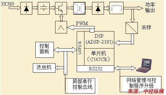 高效节能逆变电焊机产品生产技术发展趋势分析(可行性