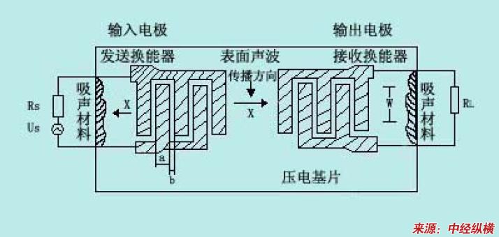 射频声表滤波器产品简介(可行性市场分析)